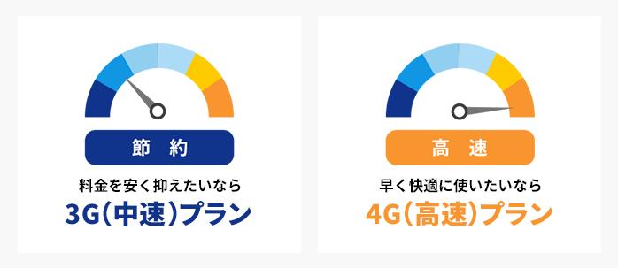 3g4g通信速度Wi-Fi