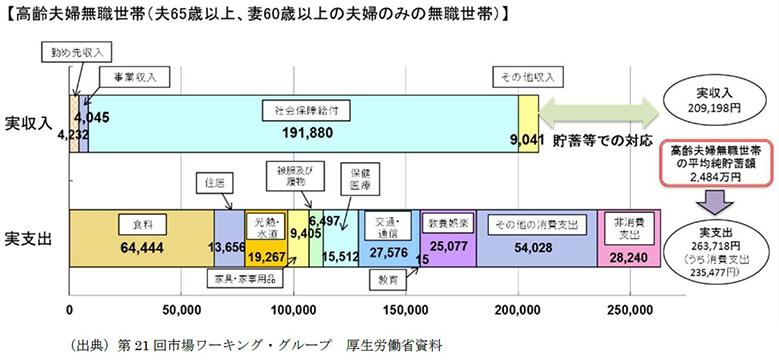 老後2000万円問題 内訳